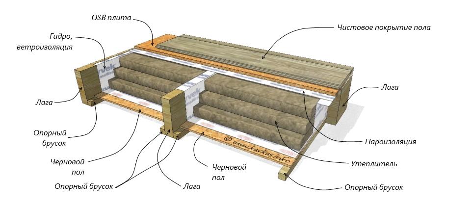 Черновой пол в деревянном доме на сваях