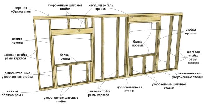 Схема возведения каркаса дома
