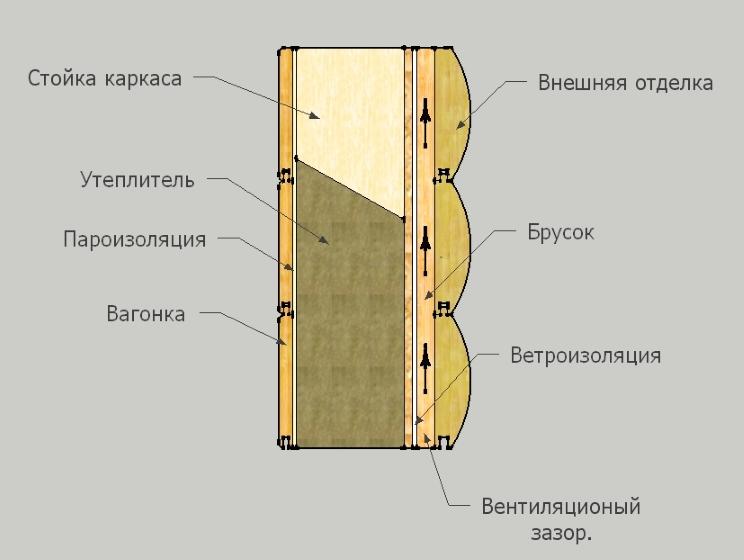 стена каркасного дома в