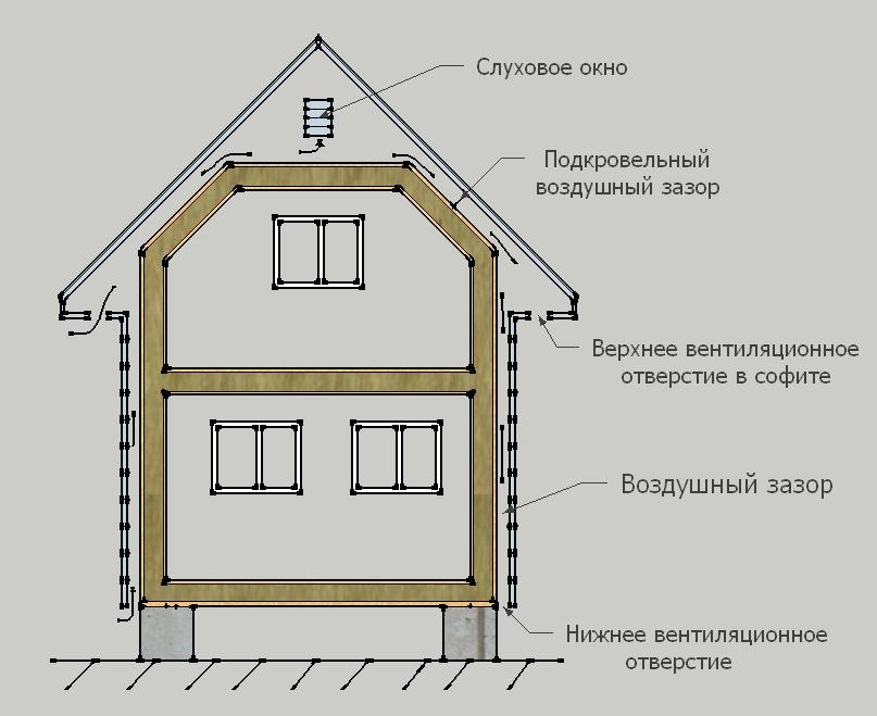 Вентиляционный зазор - схема